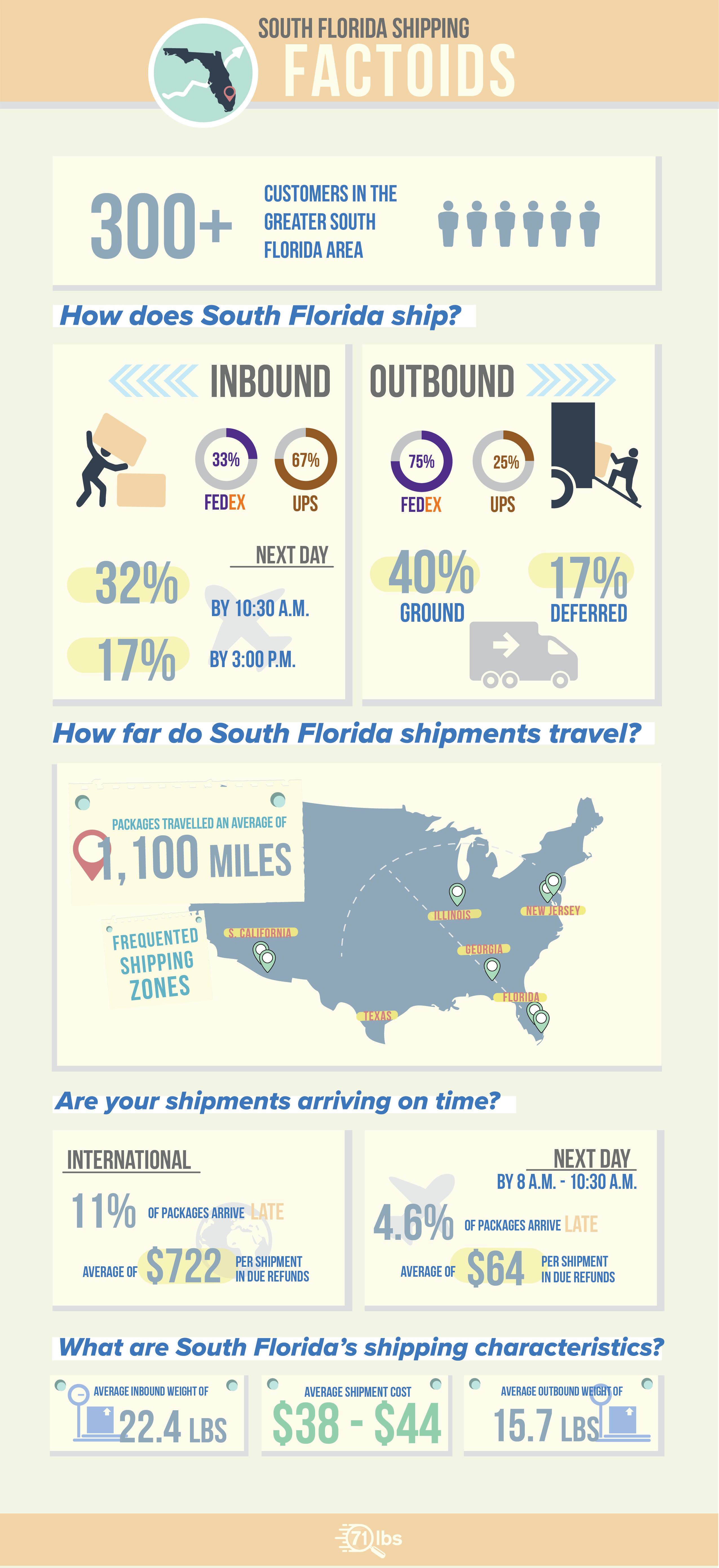 sfma-infographic-01